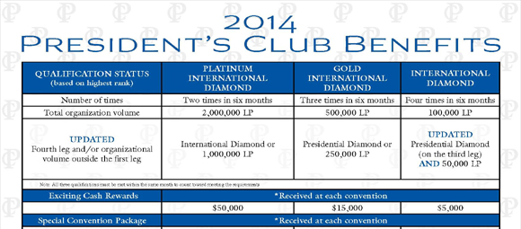 2014 President Club Qualifications